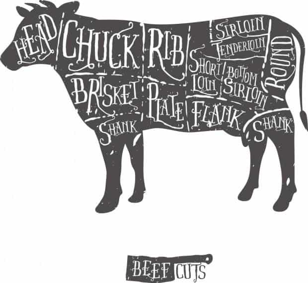 cuts of beef picture for the best burger recipes